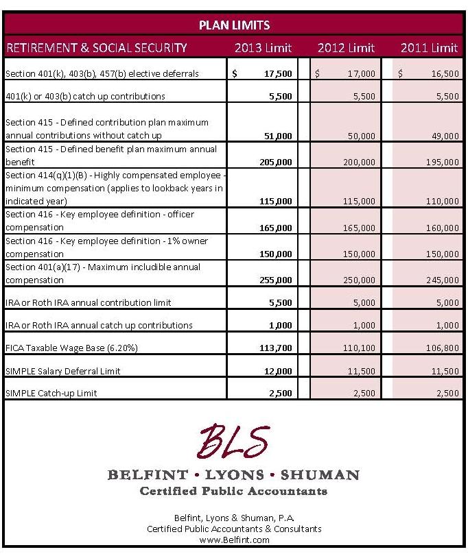 2013 Plan Limits - Delaware 401k Auditor