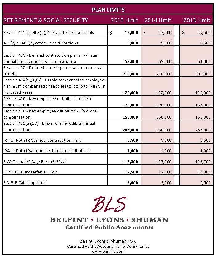 Plan 2015 limits2