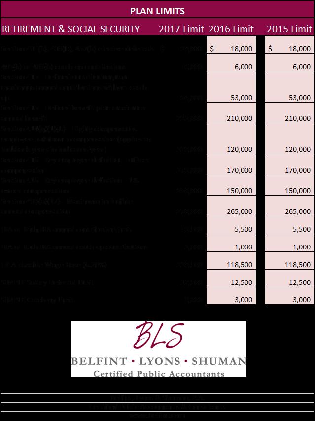 2017 Plan Limits -- Delaware 401k Auditor